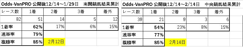 Odds-van